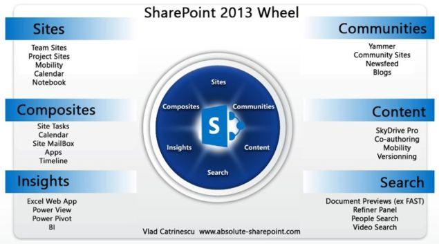 SharePoint Wheel