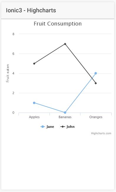 Ionic 3 i Highcharts - primjer grafikona