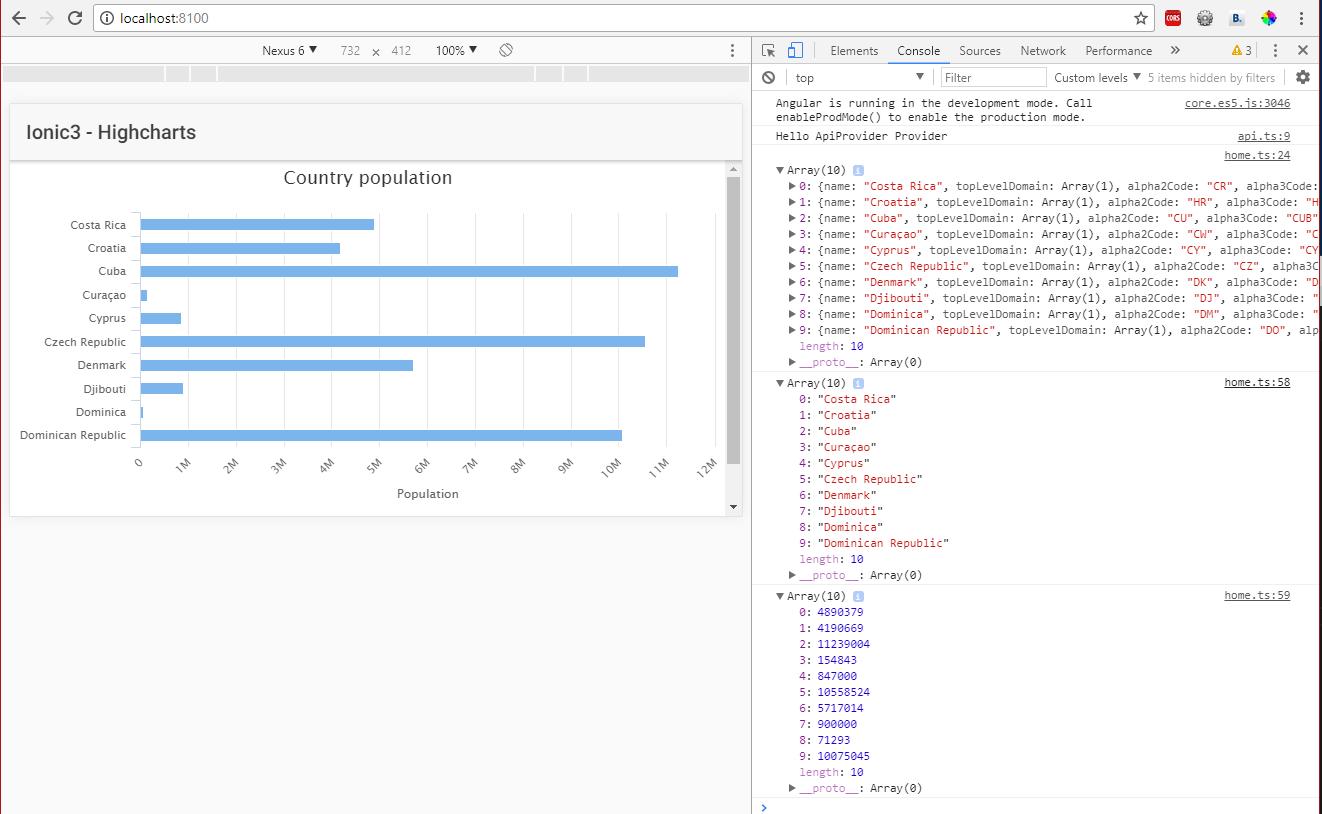 Ionic 3 i Highcharts - RestCountries API