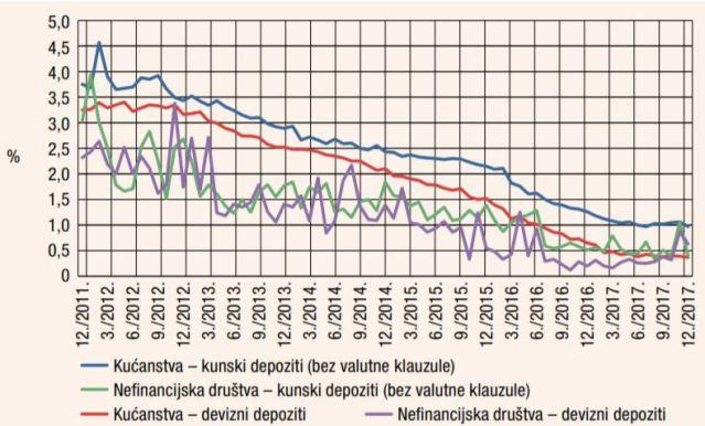 Kamatne stope kroz vrijeme