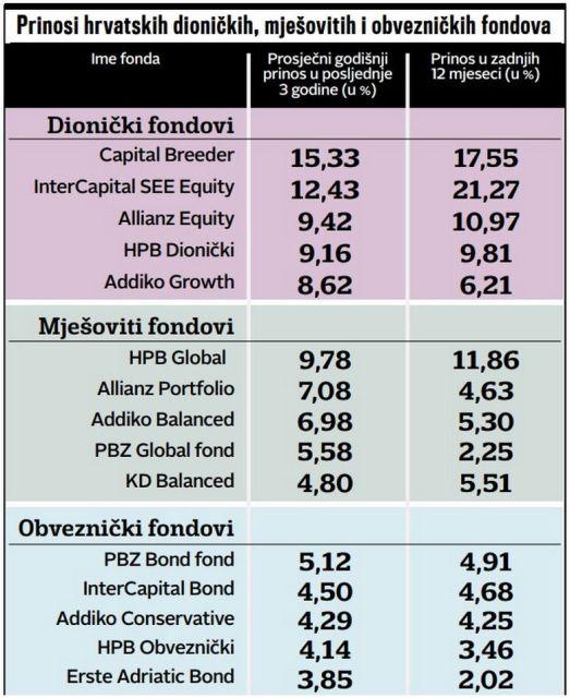 Ulagači u fondove u tri godine zaradili od 8 do 15 posto uloga, a štediše u banci tek 1%